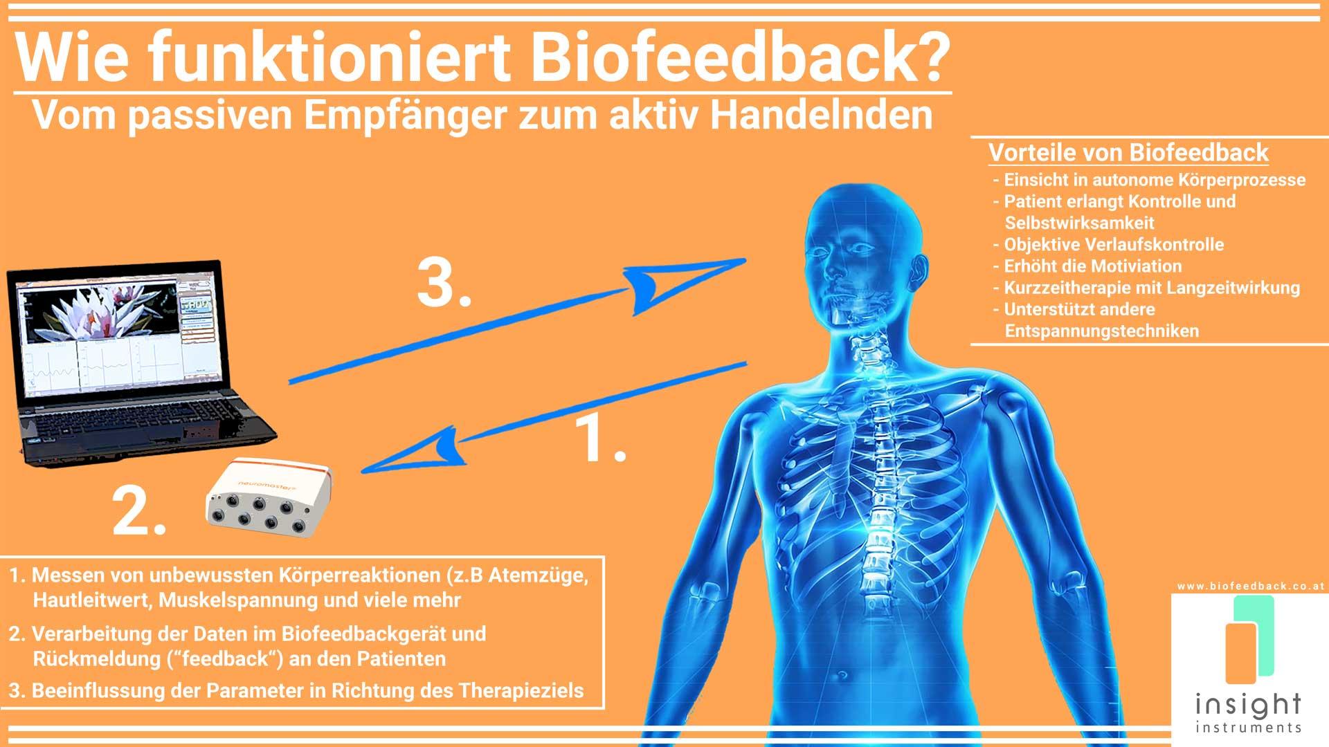 Was ist Biofeedback? 16